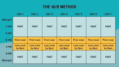 A chart of Intermittent Fasting.